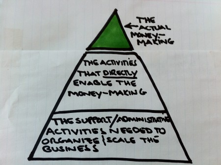 The money-making pyramid illustrates that the money-making in your business belongs at the top (most important) with the items below it less important the lower down on the pyramid.
